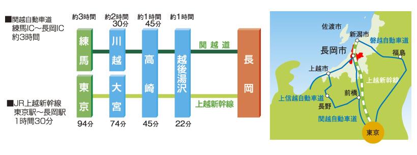 長岡のアクセス情報